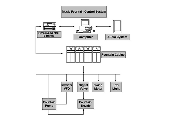 Music Fountain Control System